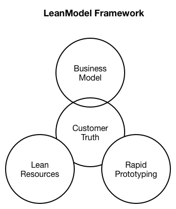 Business Innovation By Design as well A Chat With Seb Chan further paratif Des Methodes D Excellence Operationnelle also Fail Fast Or Win Big besides Check Out Our New Website Itdo Target Darting. on lean business model