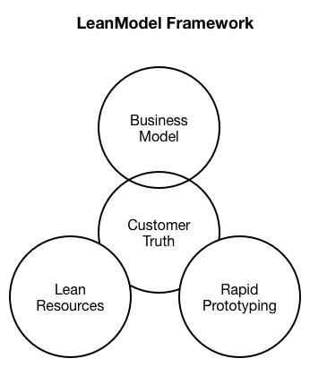 LeanModel