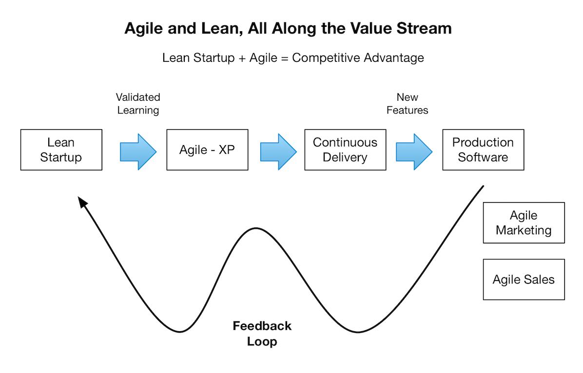 Lean Startup  Agile
